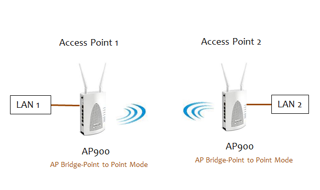 How to Configure Point to Point Bridging Between Two Wireless Access